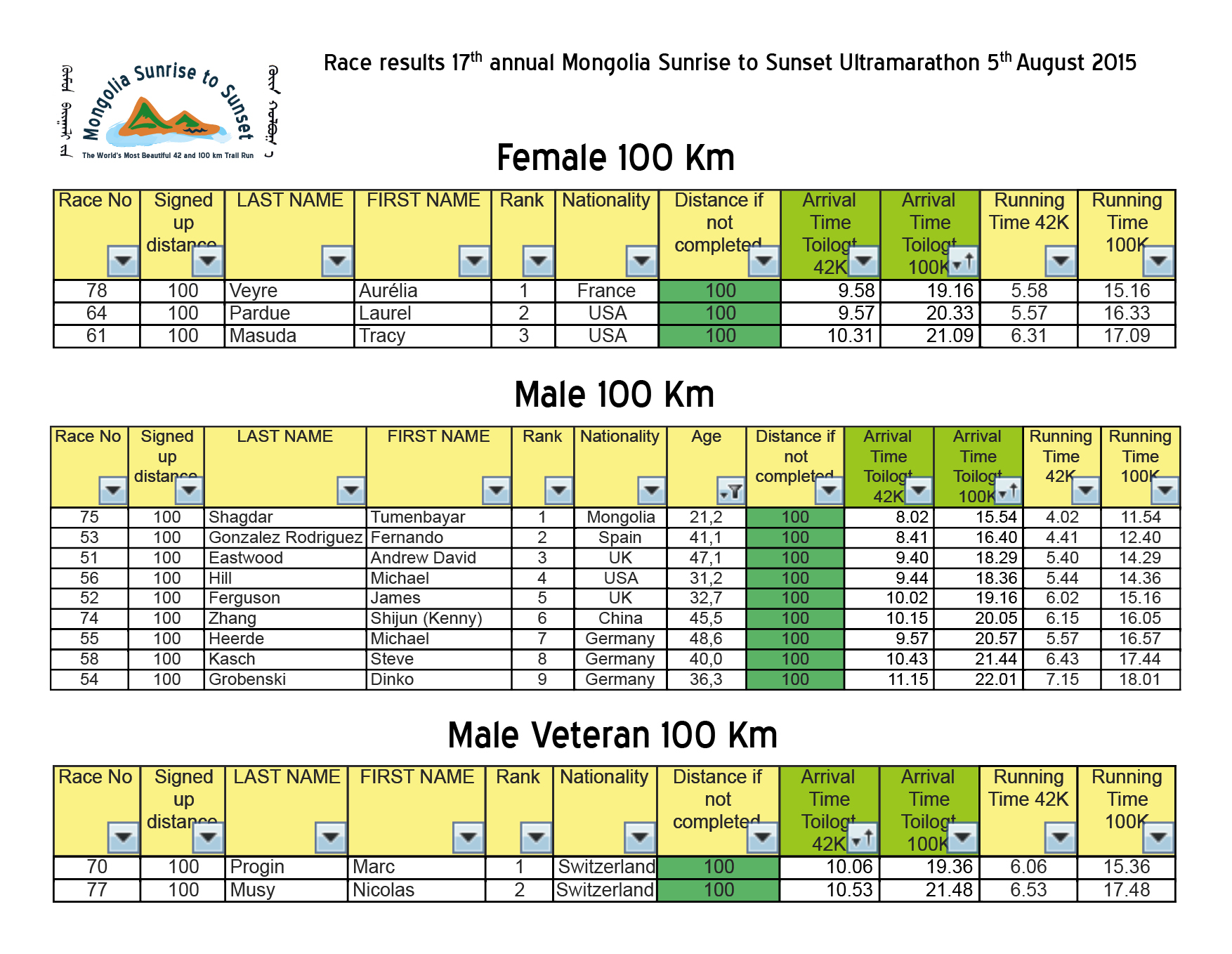 Race results 17th annual Mongolia Sunrise to Sunset 2015 Ultramarathon3