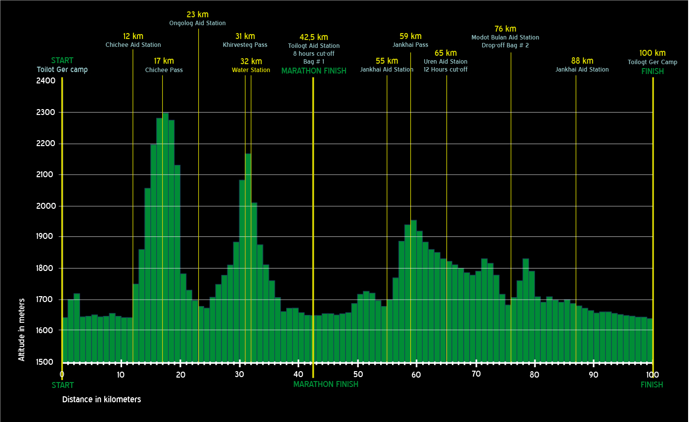 Elevation.chart stor