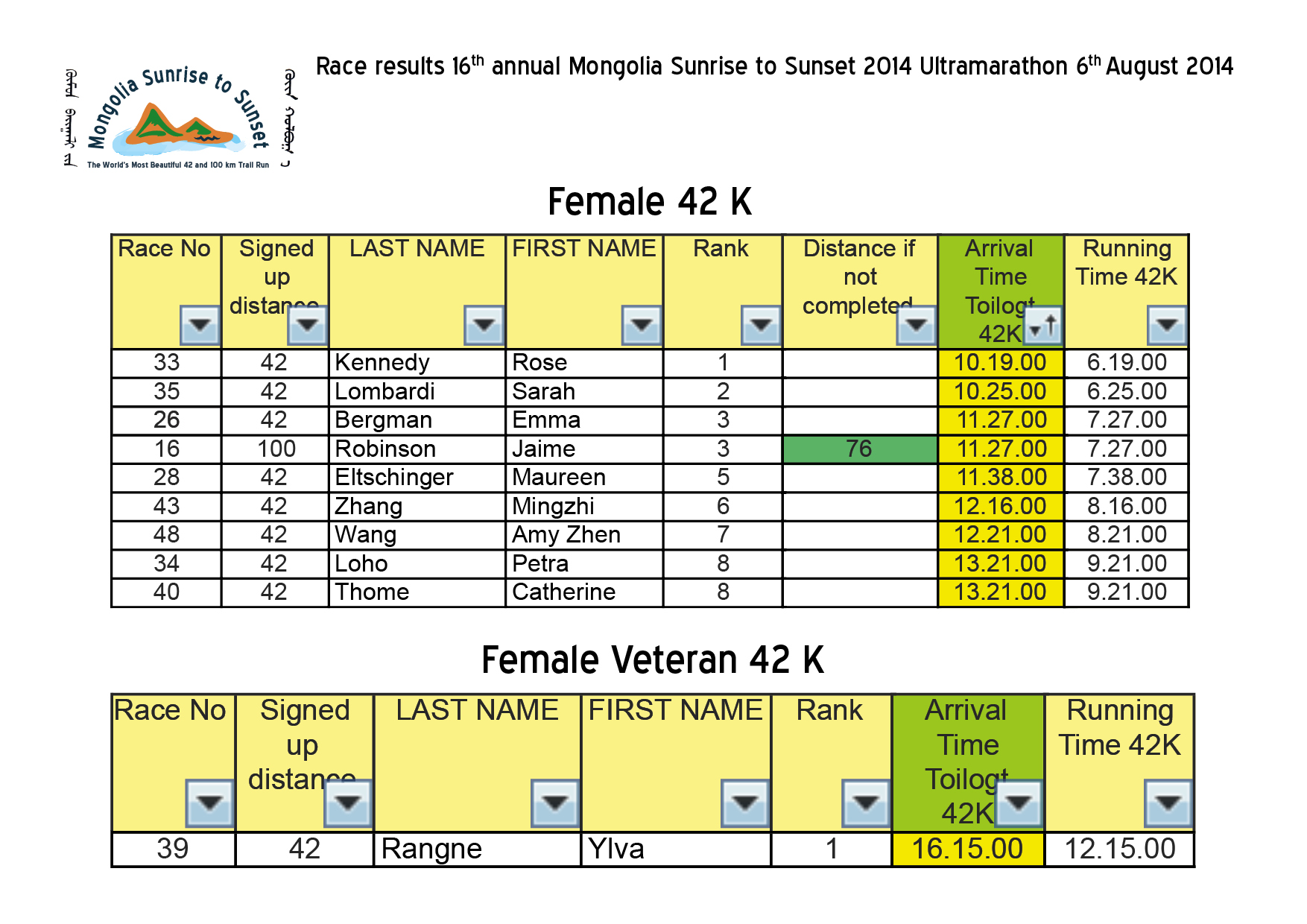 Race results 16th annual Mongolia Sunrise to Sunset 2014 Ultramarathon