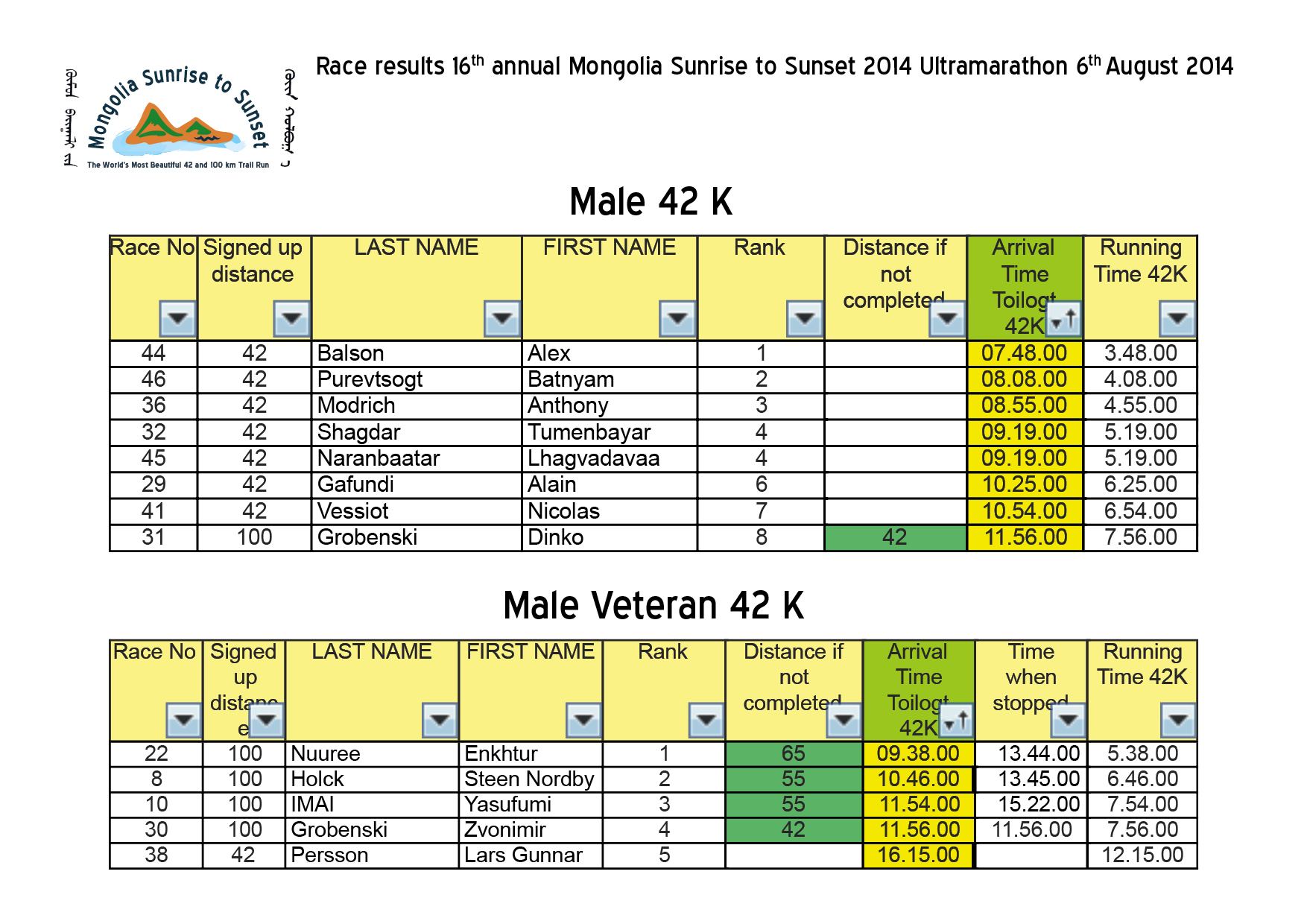 Race results 16th annual Mongolia Sunrise to Sunset 2014 Ultramarathon2