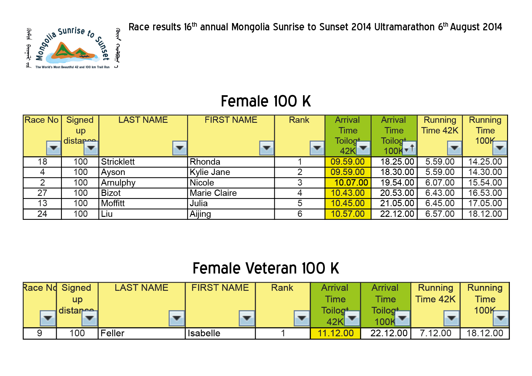 Race results 16th annual Mongolia Sunrise to Sunset 2014 Ultramarathon4