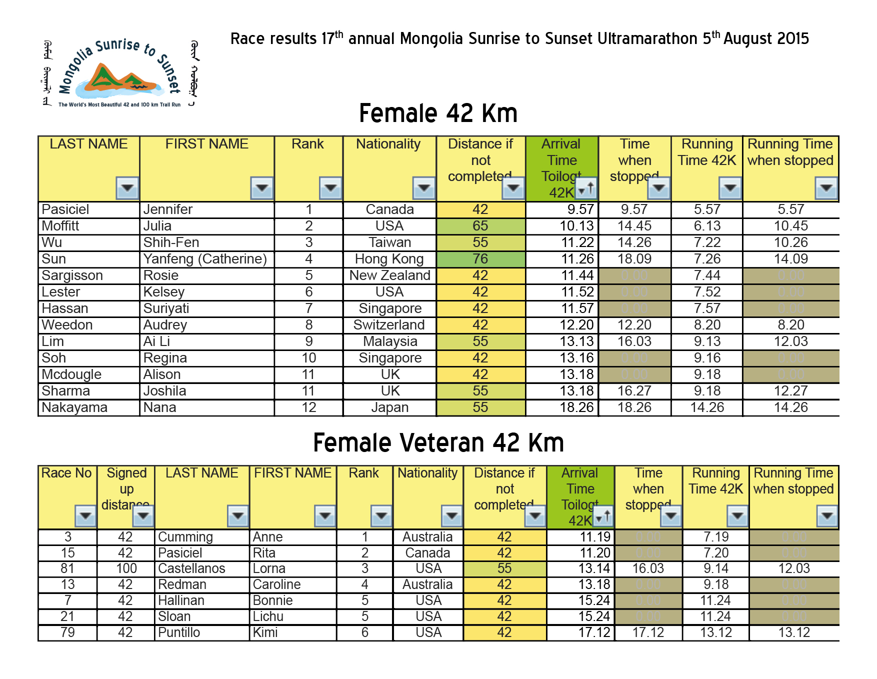 Race results 17th annual Mongolia Sunrise to Sunset 2015 Ultramarathon